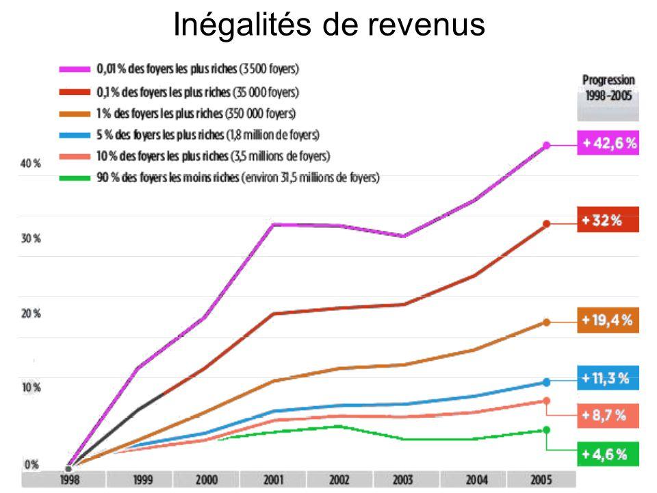Inégalités de revenus