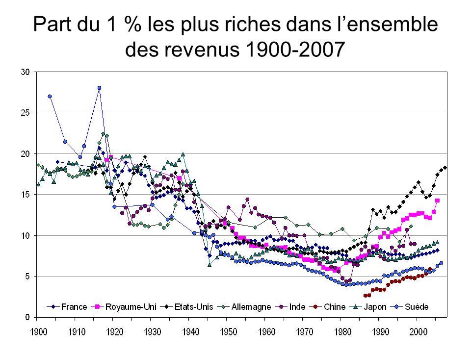 Part du 1 % les plus riches dans lensemble des revenus 1900-2007