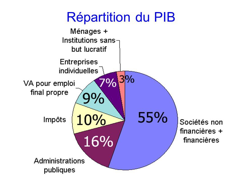 Répartition du PIB