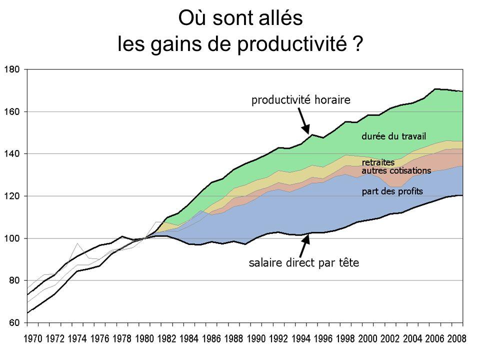 Où sont allés les gains de productivité ?