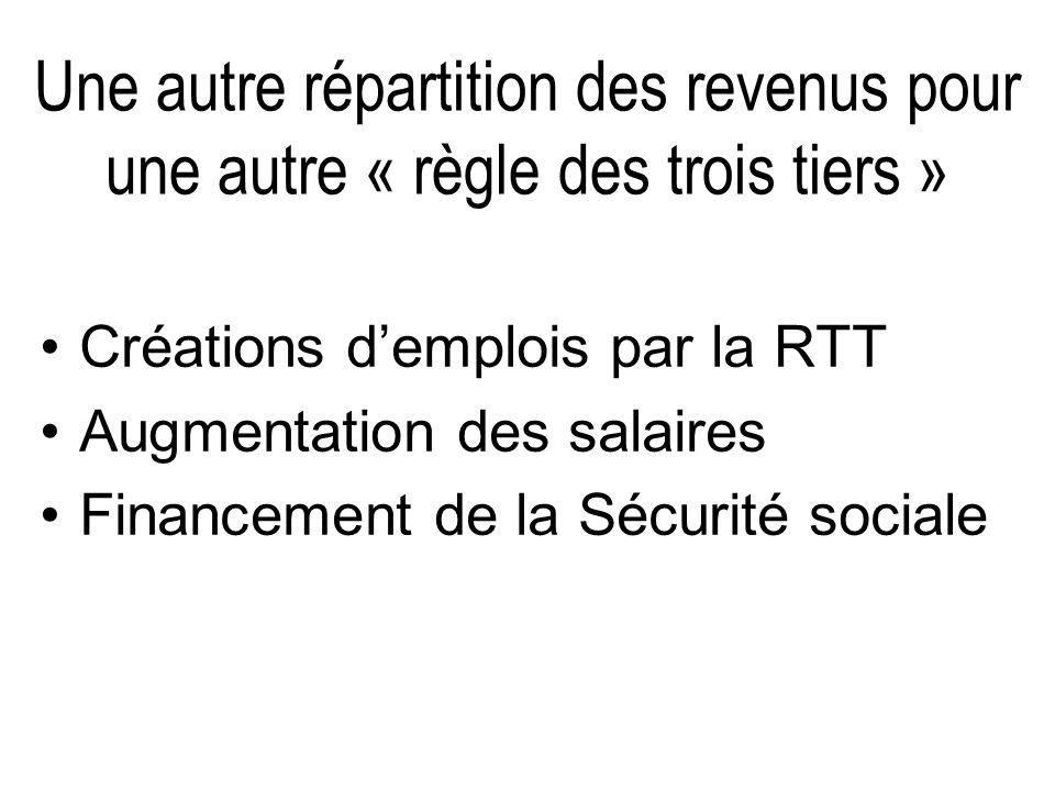 Une autre répartition des revenus pour une autre « règle des trois tiers » Créations demplois par la RTT Augmentation des salaires Financement de la S