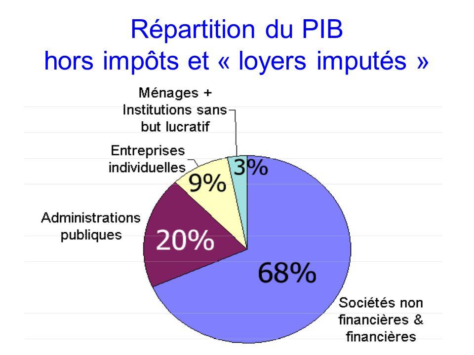 Répartition du PIB hors impôts et « loyers imputés »