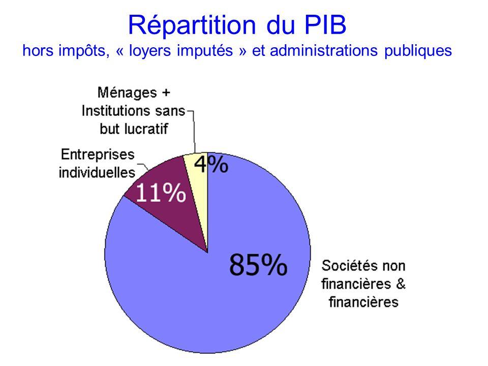 Répartition du PIB hors impôts, « loyers imputés » et administrations publiques