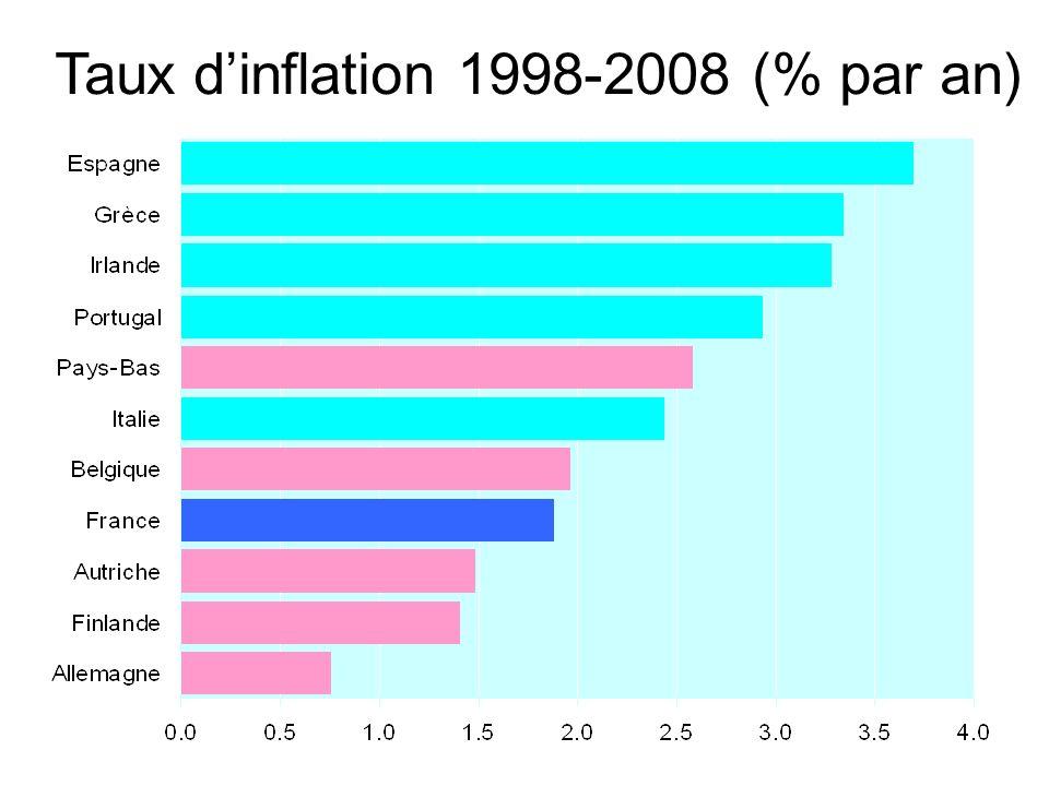 Taux dinflation 1998-2008 (% par an)