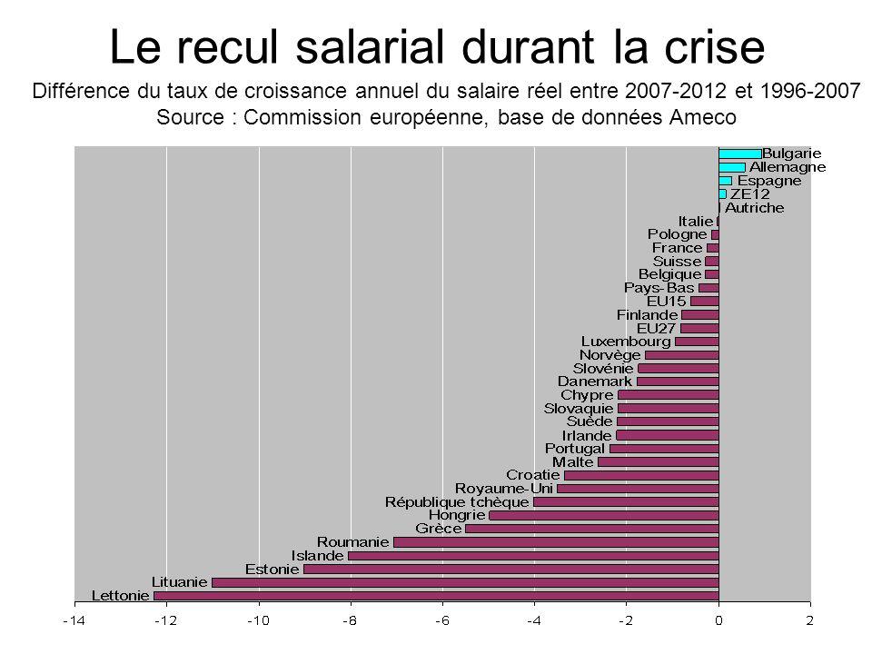 Le recul salarial durant la crise Différence du taux de croissance annuel du salaire réel entre 2007-2012 et 1996-2007 Source : Commission européenne,