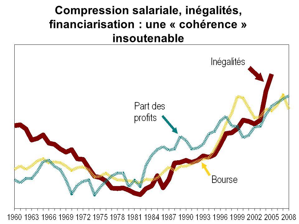 Le recul salarial durant la crise Différence du taux de croissance annuel du salaire réel entre 2007-2012 et 1996-2007 Source : Commission européenne, base de données Ameco