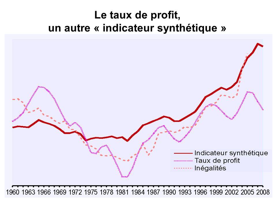 Scénario 2 (France) Maintien de la part des salaires