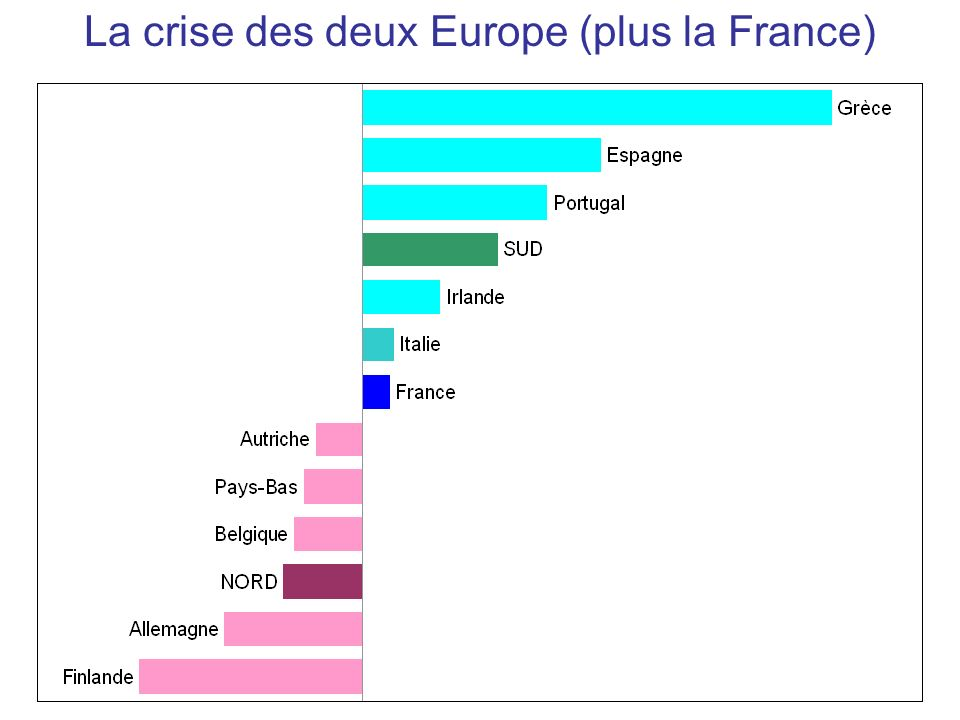 La crise des deux Europe (plus la France)