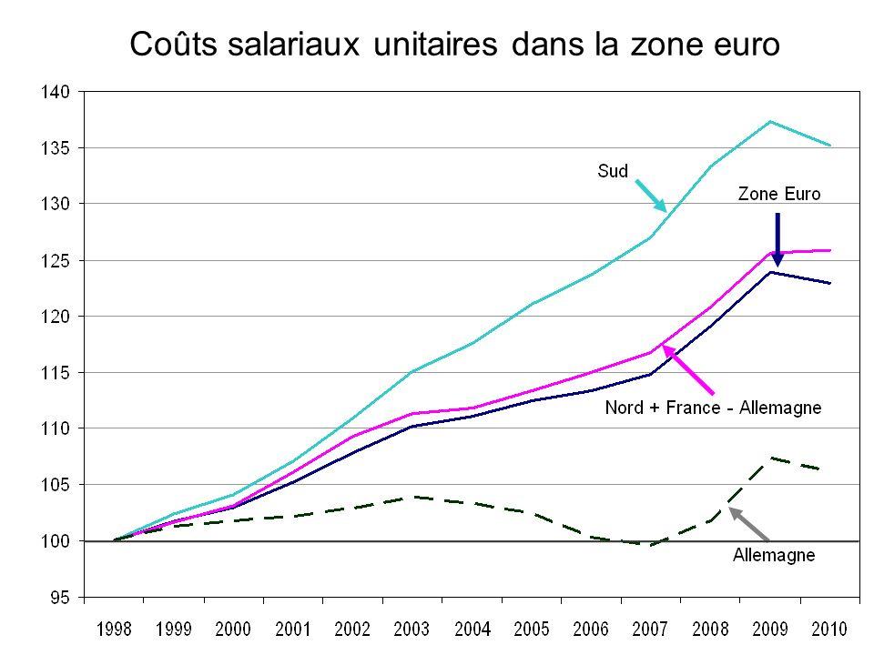 Coûts salariaux unitaires dans la zone euro