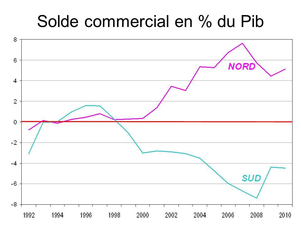Recul de la part du travail dans les pays de lOCDE Variation entre 1990 et 2009.