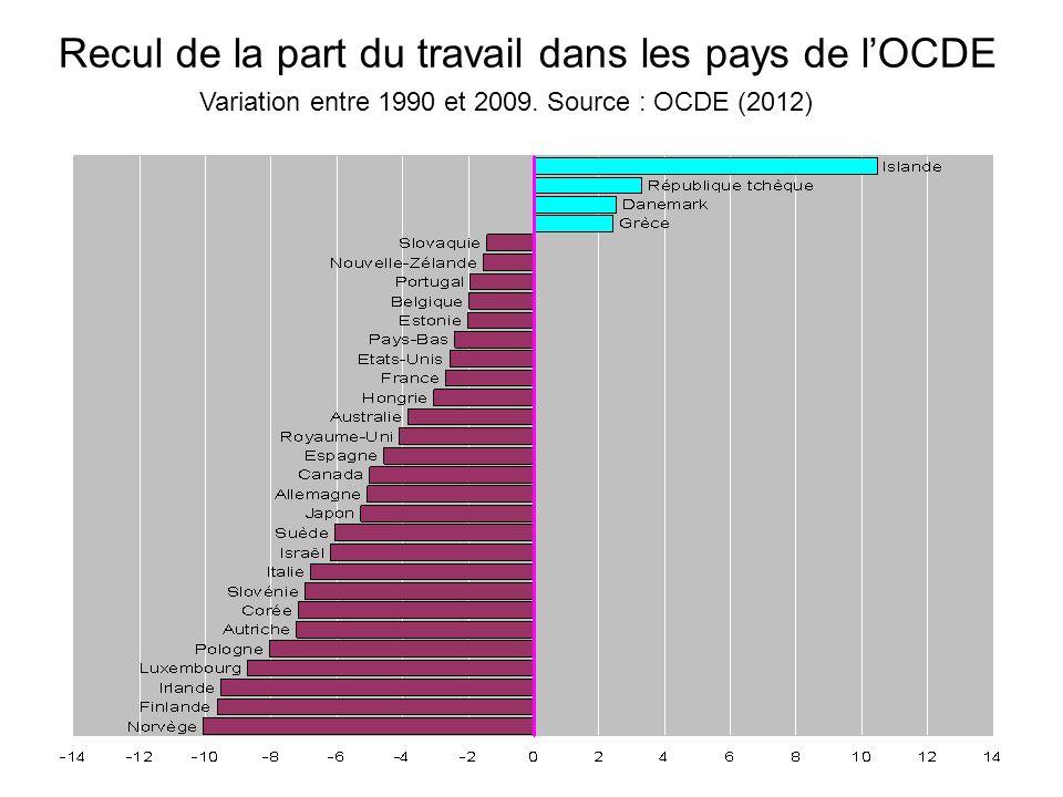 Recul de la part du travail dans les pays de lOCDE Variation entre 1990 et 2009. Source : OCDE (2012)