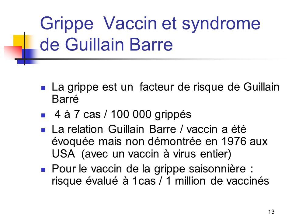 13 Grippe Vaccin et syndrome de Guillain Barre La grippe est un facteur de risque de Guillain Barré 4 à 7 cas / 100 000 grippés La relation Guillain Barre / vaccin a été évoquée mais non démontrée en 1976 aux USA (avec un vaccin à virus entier) Pour le vaccin de la grippe saisonnière : risque évalué à 1cas / 1 million de vaccinés