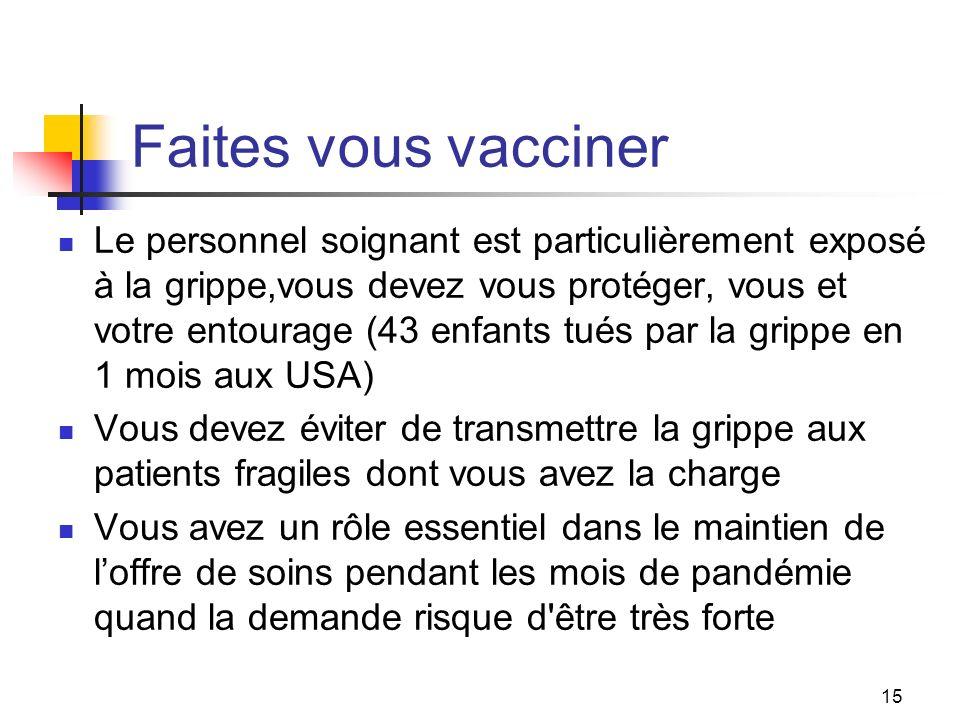 15 Faites vous vacciner Le personnel soignant est particulièrement exposé à la grippe,vous devez vous protéger, vous et votre entourage (43 enfants tués par la grippe en 1 mois aux USA) Vous devez éviter de transmettre la grippe aux patients fragiles dont vous avez la charge Vous avez un rôle essentiel dans le maintien de loffre de soins pendant les mois de pandémie quand la demande risque d être très forte