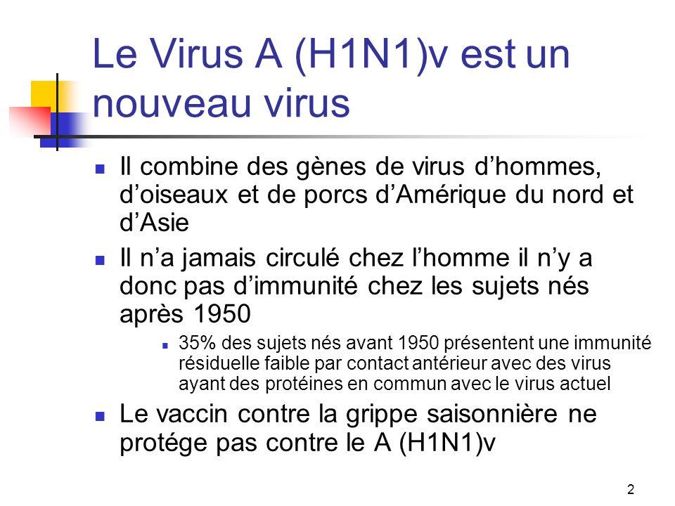 2 Le Virus A (H1N1)v est un nouveau virus Il combine des gènes de virus dhommes, doiseaux et de porcs dAmérique du nord et dAsie Il na jamais circulé chez lhomme il ny a donc pas dimmunité chez les sujets nés après 1950 35% des sujets nés avant 1950 présentent une immunité résiduelle faible par contact antérieur avec des virus ayant des protéines en commun avec le virus actuel Le vaccin contre la grippe saisonnière ne protége pas contre le A (H1N1)v