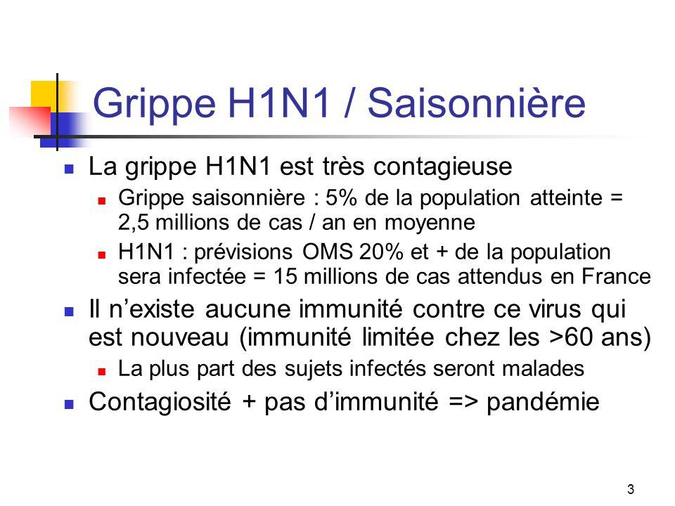 3 Grippe H1N1 / Saisonnière La grippe H1N1 est très contagieuse Grippe saisonnière : 5% de la population atteinte = 2,5 millions de cas / an en moyenne H1N1 : prévisions OMS 20% et + de la population sera infectée = 15 millions de cas attendus en France Il nexiste aucune immunité contre ce virus qui est nouveau (immunité limitée chez les >60 ans) La plus part des sujets infectés seront malades Contagiosité + pas dimmunité => pandémie