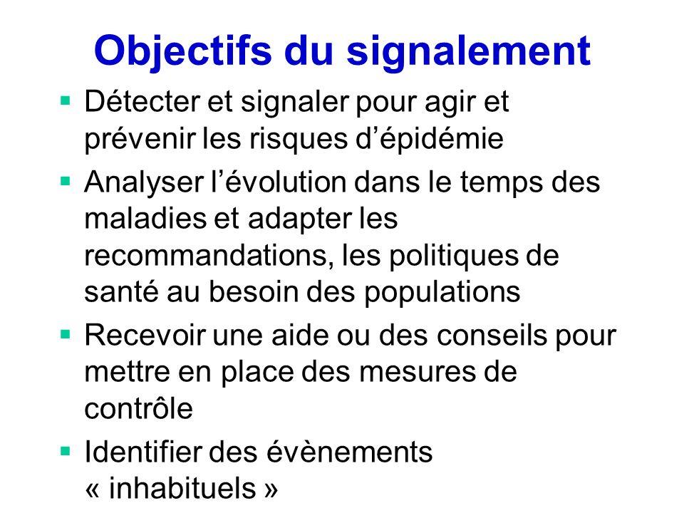 Objectifs du signalement Détecter et signaler pour agir et prévenir les risques dépidémie Analyser lévolution dans le temps des maladies et adapter le