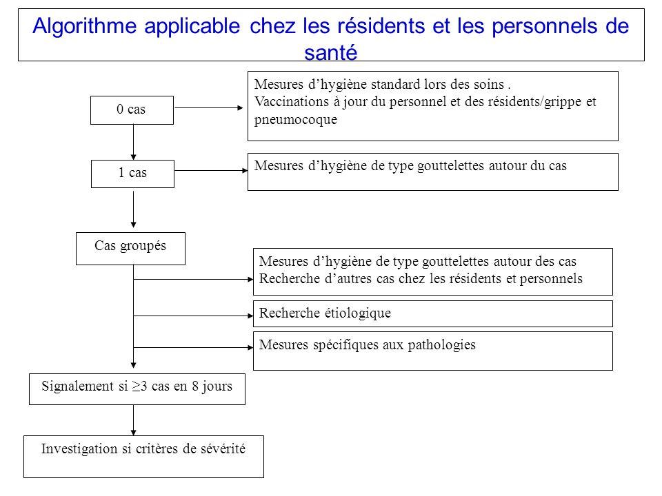 Algorithme applicable chez les résidents et les personnels de santé 0 cas 1 cas Cas groupés Mesures dhygiène standard lors des soins. Vaccinations à j