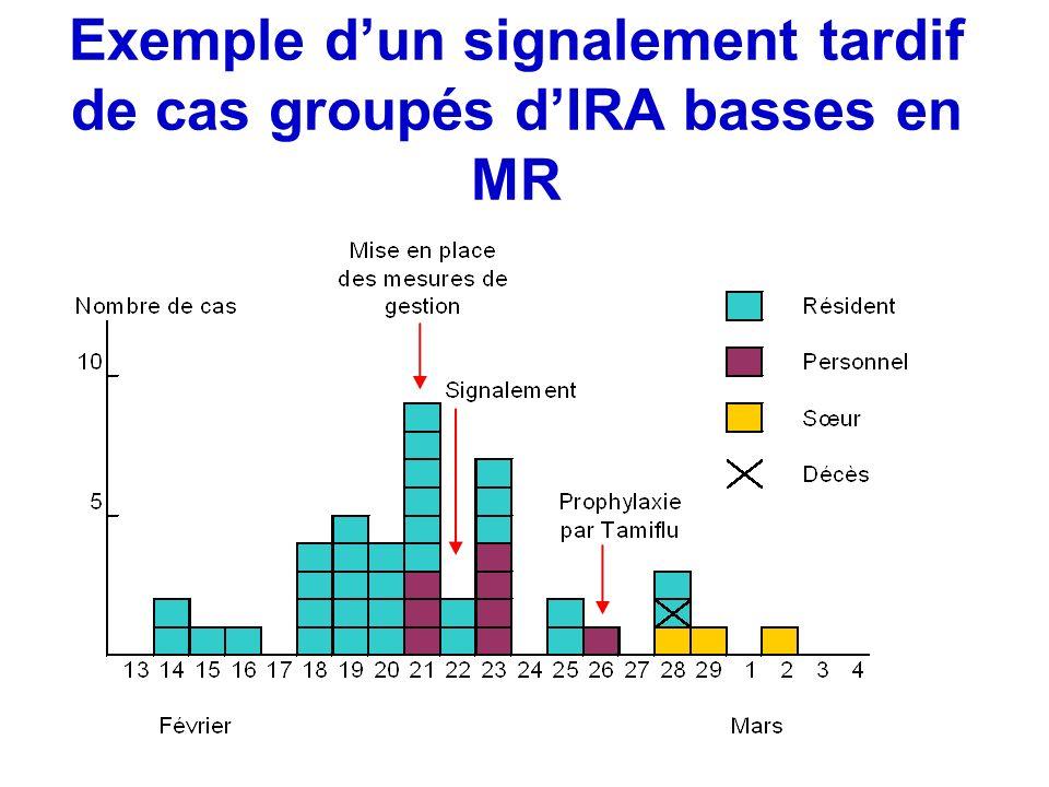 Exemple dun signalement tardif de cas groupés dIRA basses en MR