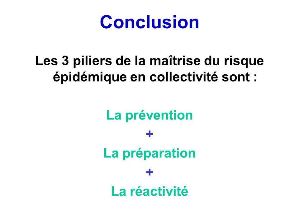 Conclusion Les 3 piliers de la maîtrise du risque épidémique en collectivité sont : La prévention + La préparation + La réactivité