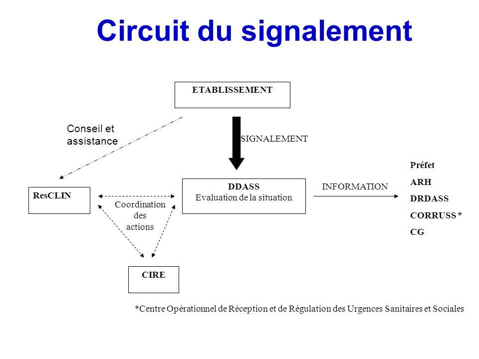 Coordination des actions ETABLISSEMENT DDASS Evaluation de la situation CIRE INFORMATION ResCLIN Circuit du signalement Conseil et assistance SIGNALEM