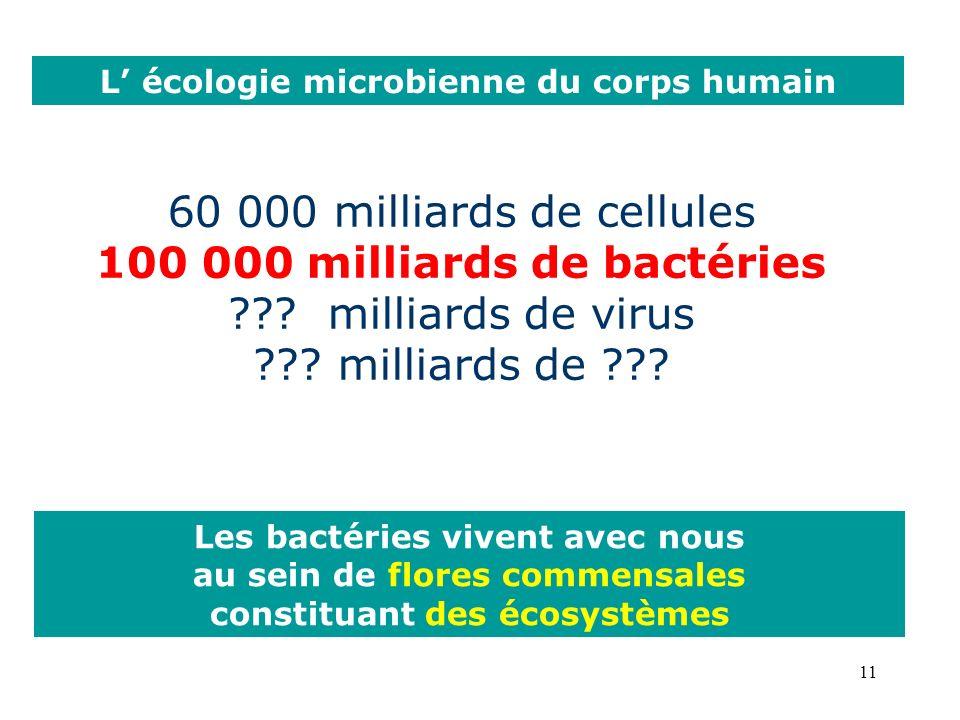 11 60 000 milliards de cellules 100 000 milliards de bactéries ??.