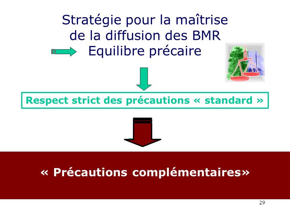 29 Repenser le concept disolement Stratégie pour la maîtrise de la diffusion des BMR Equilibre précaire Isoler le germe et non le patient « Précautions complémentaires» Respect strict des précautions « standard »