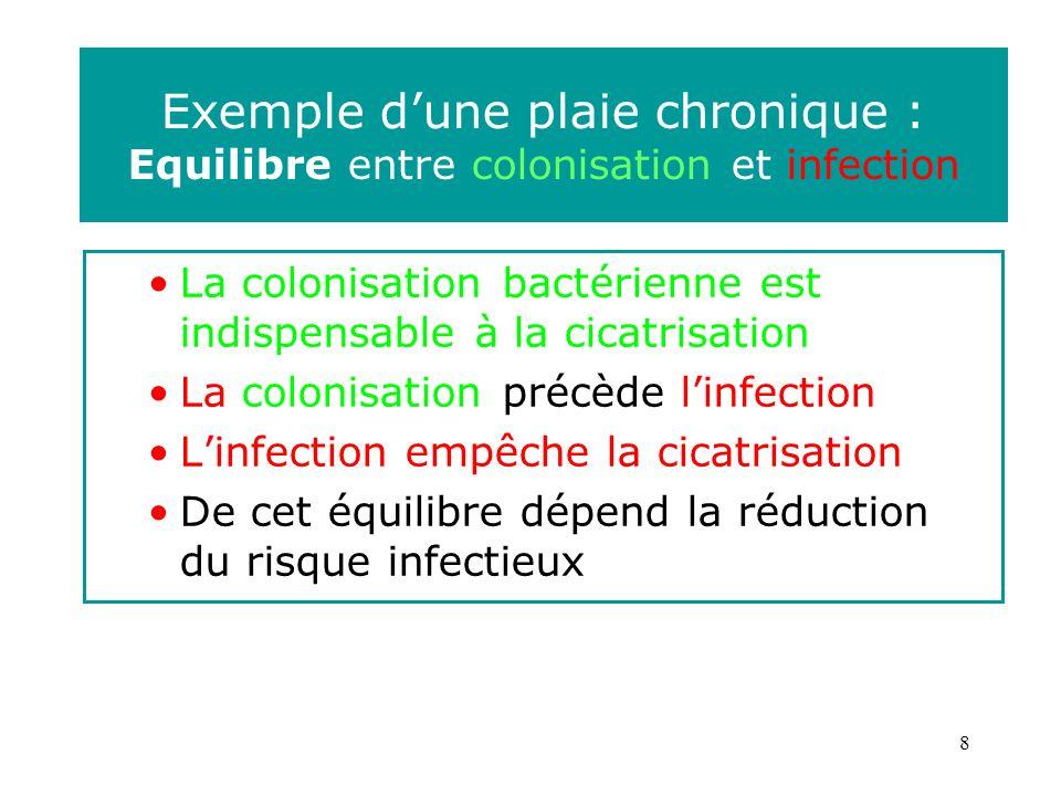 8 Exemple dune plaie chronique : Equilibre entre colonisation et infection La colonisation bactérienne est indispensable à la cicatrisation La colonisation précède linfection Linfection empêche la cicatrisation De cet équilibre dépend la réduction du risque infectieux