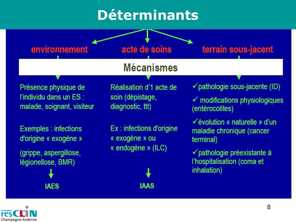 9 Exclusions de la définition des IAS Infection présente ou en incubation à ladmission Colonisation asymptomatique colonisation urinaire, colonisation sur cathéter présence isolée d un micro-organisme sur une cicatrice ou une lésion cutanée Soins auto-prescrits Infections materno-fœtales (IMF) Sauf: entérocolite ulcéronécrosante épidémique, IMF à germes hospitaliers, IMF suite à colonisation maternelle non traitée (Strepto B)