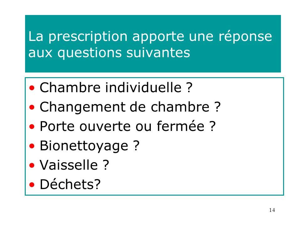14 La prescription apporte une réponse aux questions suivantes Chambre individuelle ? Changement de chambre ? Porte ouverte ou fermée ? Bionettoyage ?