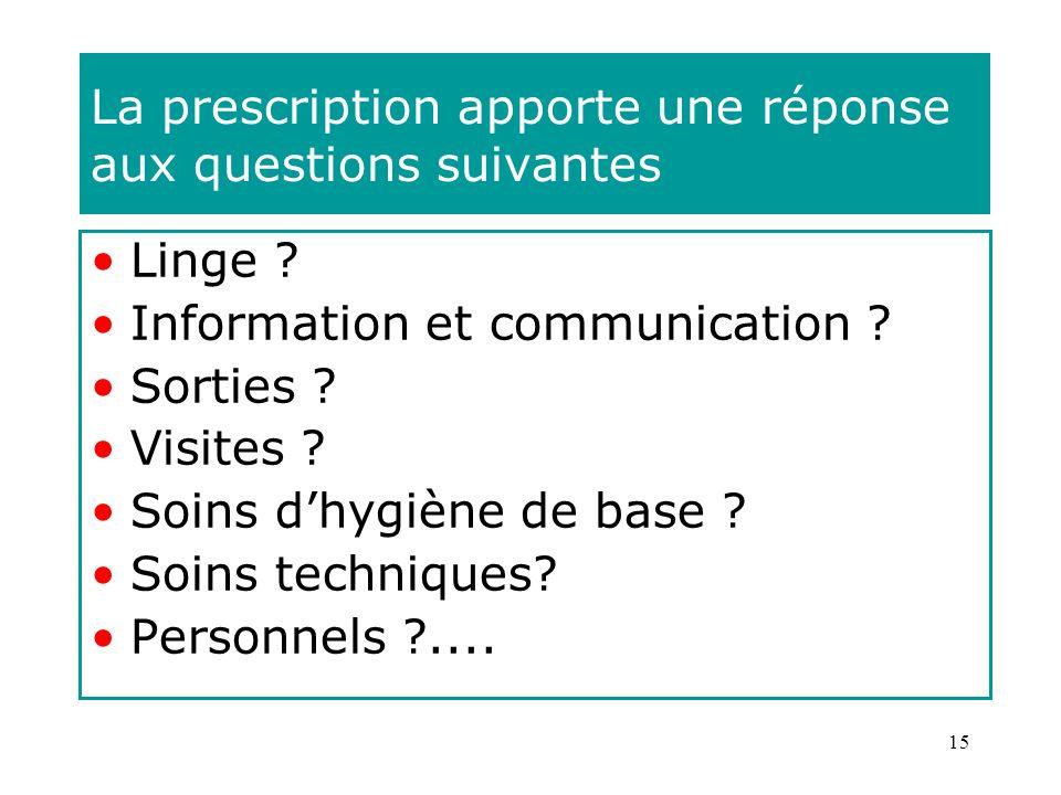 15 La prescription apporte une réponse aux questions suivantes Linge ? Information et communication ? Sorties ? Visites ? Soins dhygiène de base ? Soi