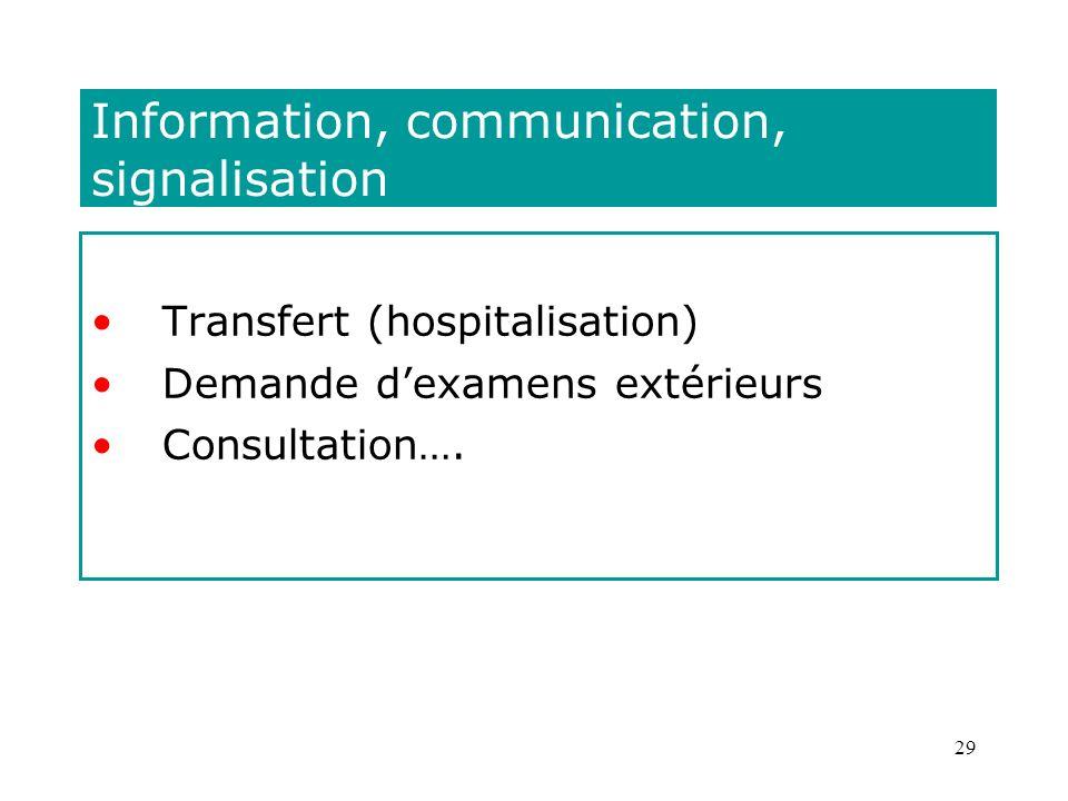 29 Information, communication, signalisation Transfert (hospitalisation) Demande dexamens extérieurs Consultation….