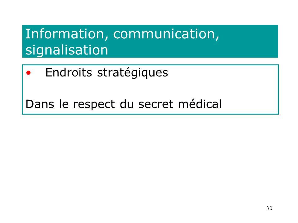 30 Information, communication, signalisation Endroits stratégiques Dans le respect du secret médical