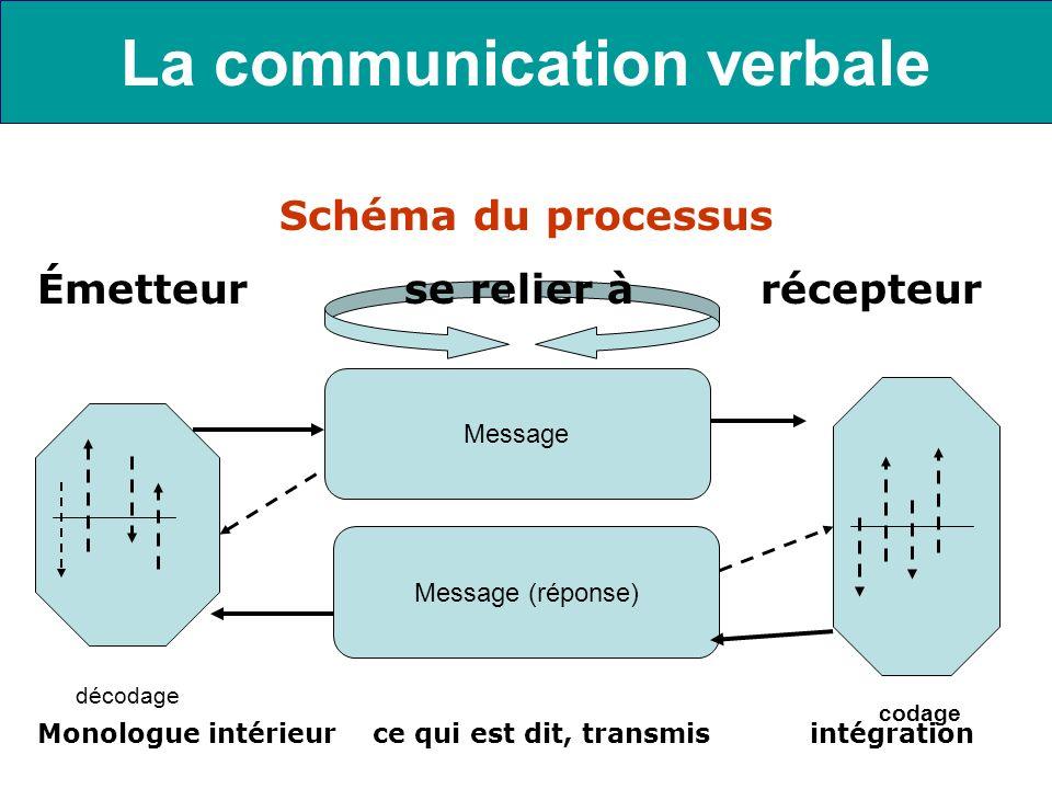 La communication verbale codage décodage codage Message Message (réponse) Schéma du processus Émetteur se relier à récepteur Monologue intérieur ce qu