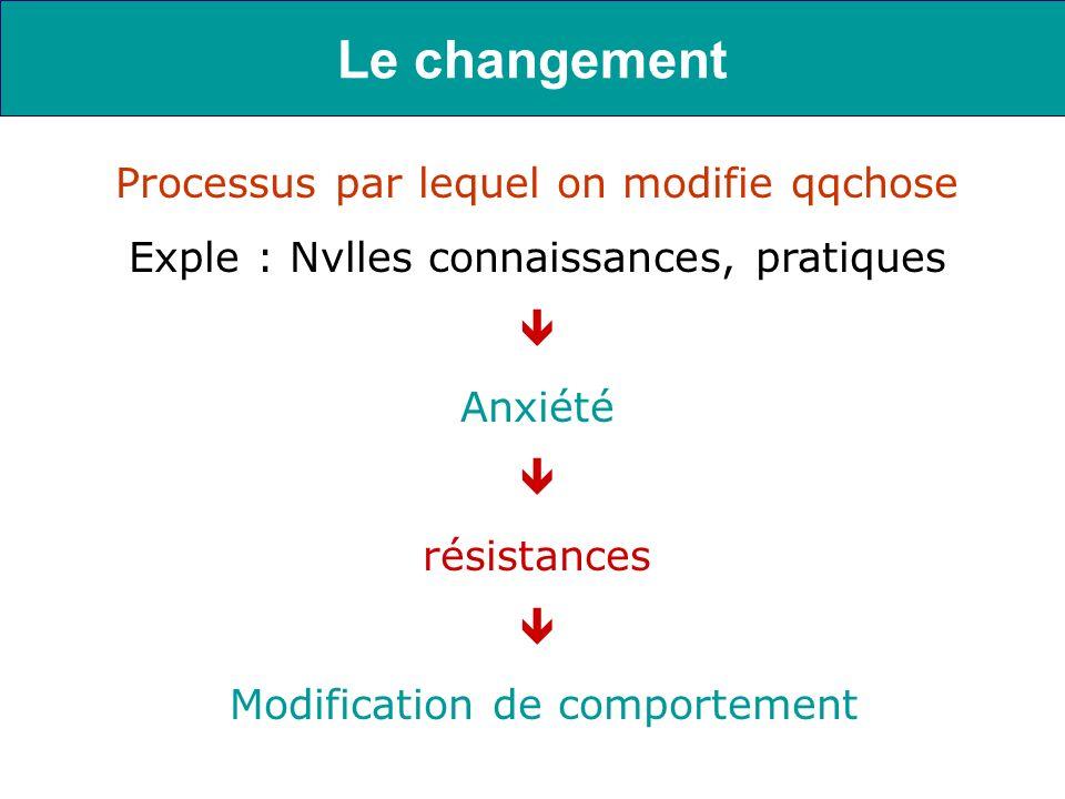 Processus par lequel on modifie qqchose Exple : Nvlles connaissances, pratiques Anxiété résistances Modification de comportement Le changement