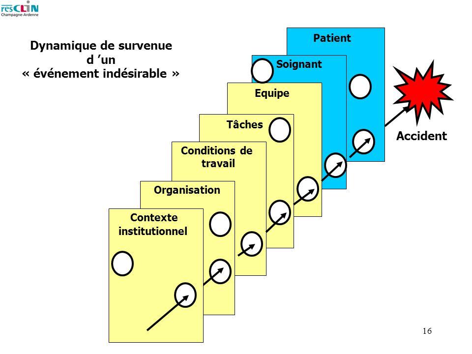 16 Dynamique de survenue d un « événement indésirable » Patient Soignant Equipe Tâches Conditions de travail Organisation Accident Contexte institutio