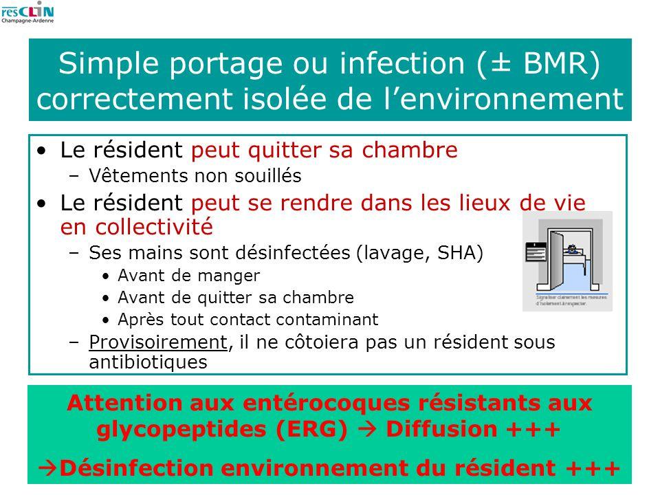 27 Simple portage ou infection (± BMR) correctement isolée de lenvironnement Le résident peut quitter sa chambre –Vêtements non souillés Le résident p