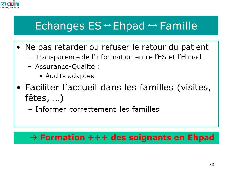 33 Echanges ES Ehpad Famille Ne pas retarder ou refuser le retour du patient –Transparence de linformation entre lES et lEhpad –Assurance-Qualité : Au