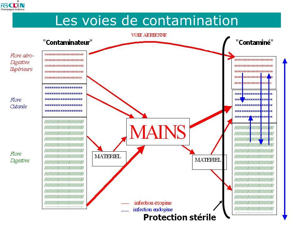 8 Les voies de contamination Protection stérile