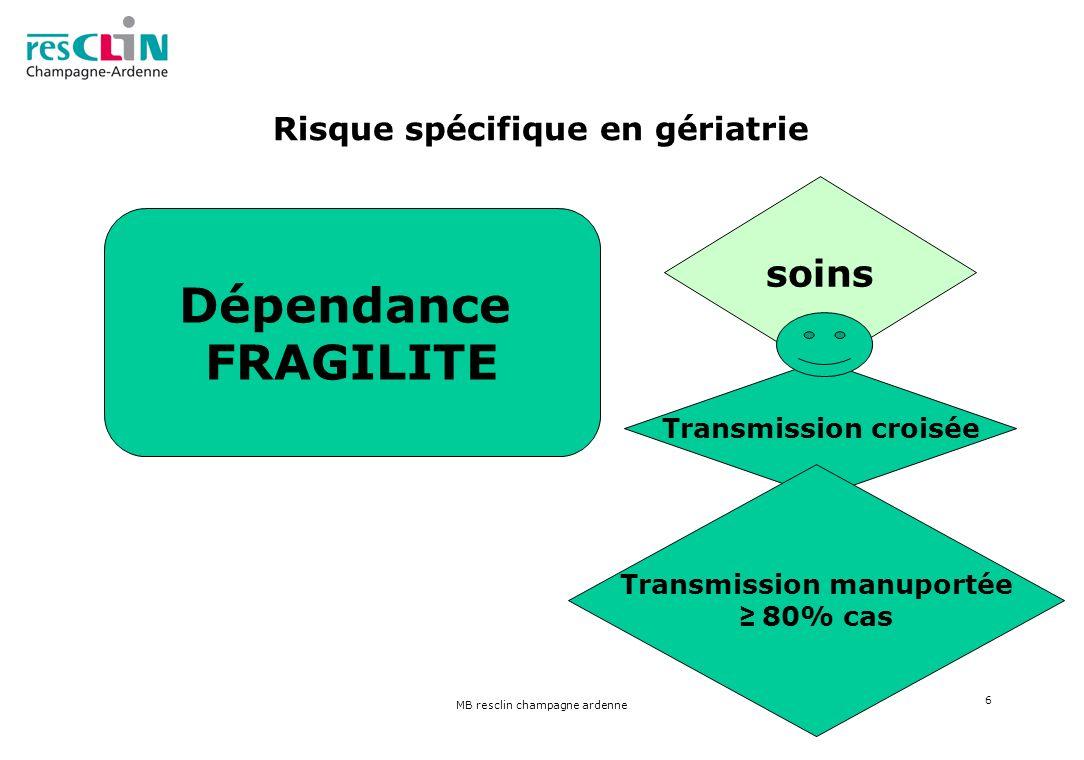 MB resclin champagne ardenne 6 Risque spécifique en gériatrie Dépendance FRAGILITE soins Transmission croisée Transmission manuportée 80% cas
