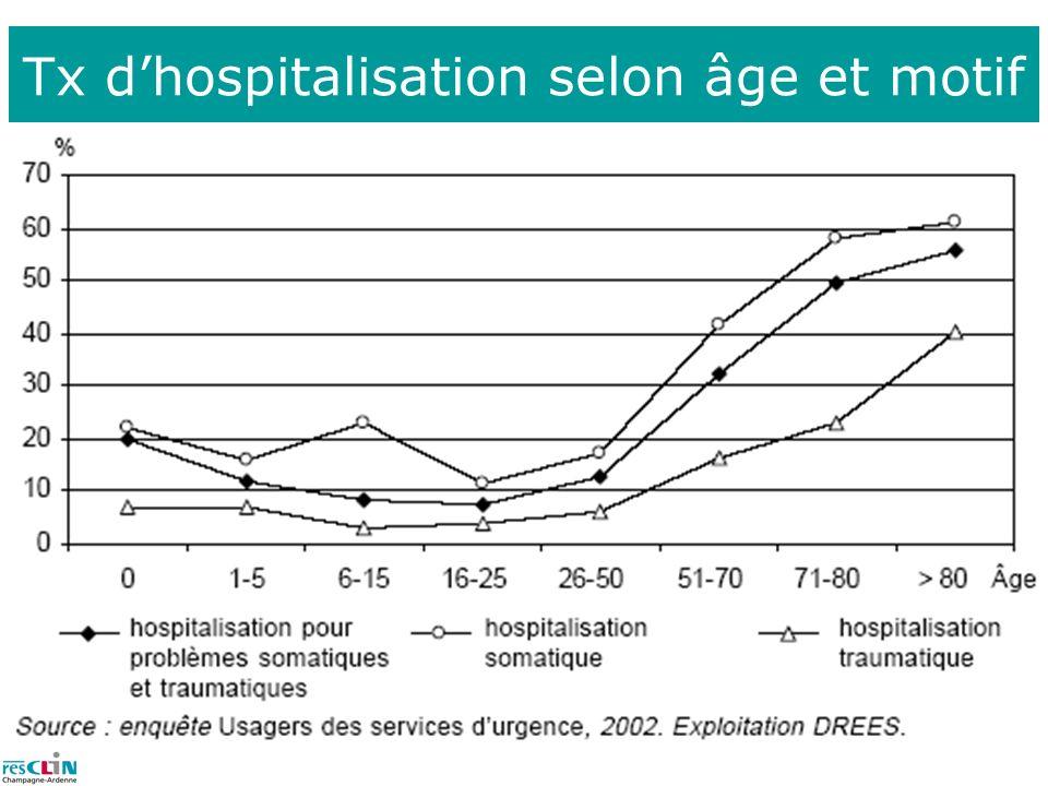 Tx dhospitalisation selon âge et motif