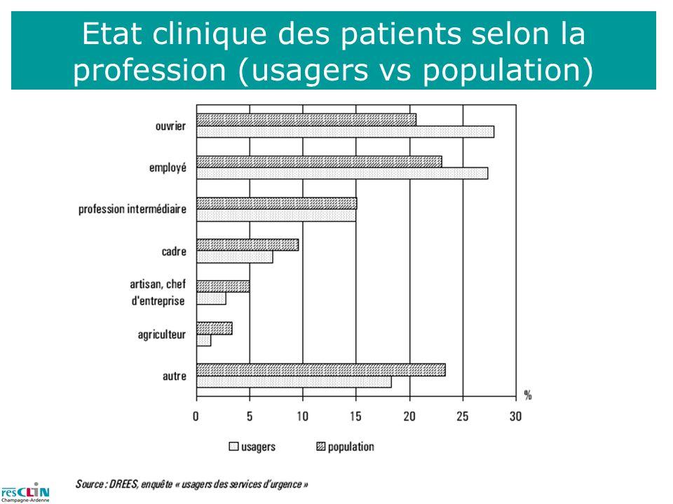 Etat clinique des patients selon la profession (usagers vs population)