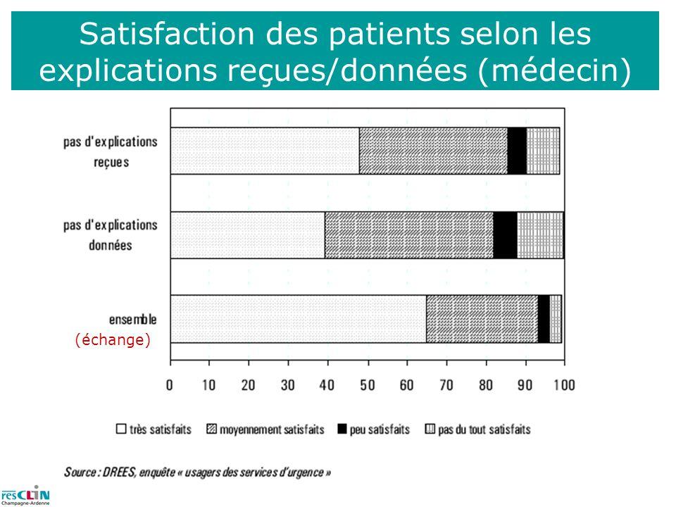Satisfaction des patients selon les explications reçues/données (médecin) (échange)