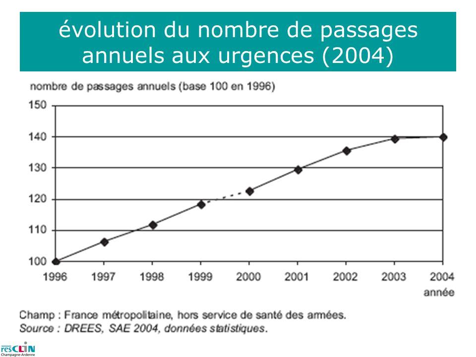 évolution du nombre de passages annuels aux urgences (2004)