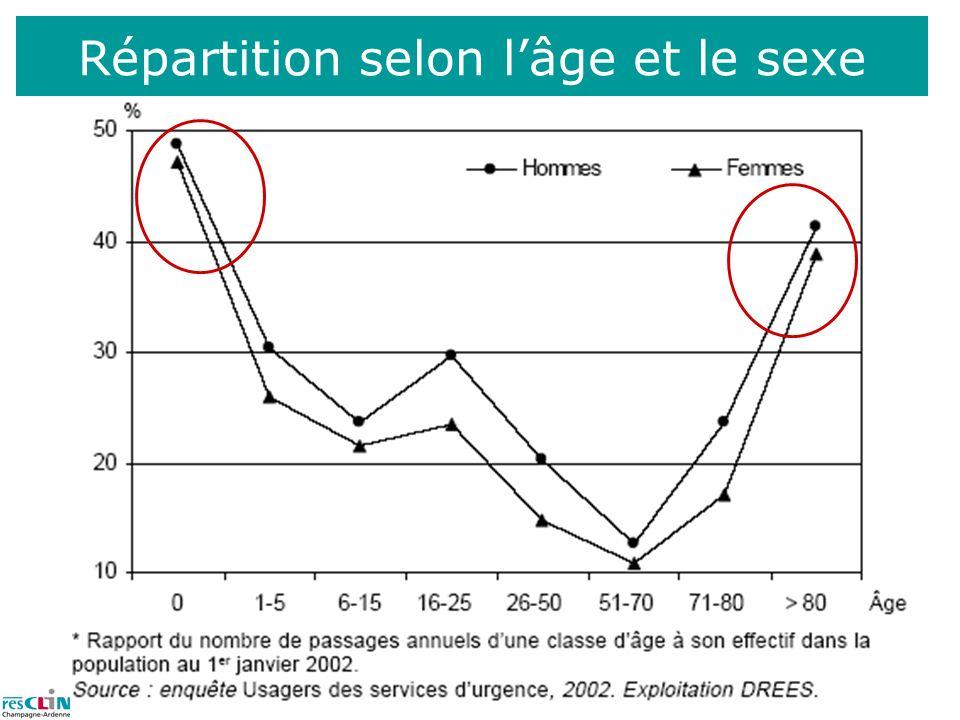 Répartition selon lâge et le sexe
