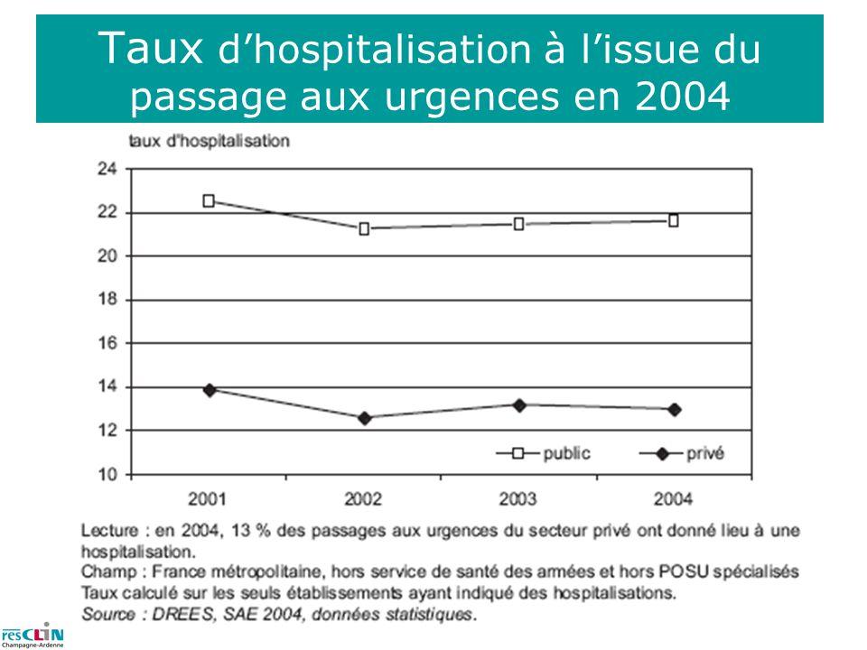 Taux dhospitalisation à lissue du passage aux urgences en 2004