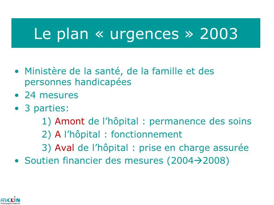 Fiche financière des mesures (millions deuros)