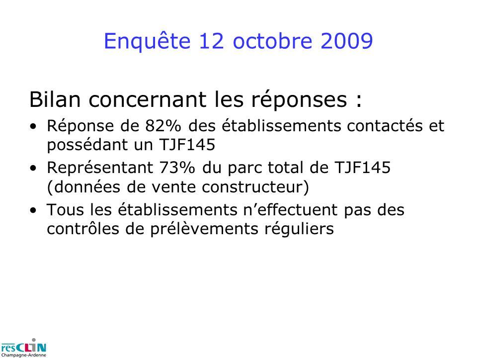 Enquête 12 octobre 2009 Bilan concernant les réponses : Réponse de 82% des établissements contactés et possédant un TJF145 Représentant 73% du parc total de TJF145 (données de vente constructeur) Tous les établissements neffectuent pas des contrôles de prélèvements réguliers