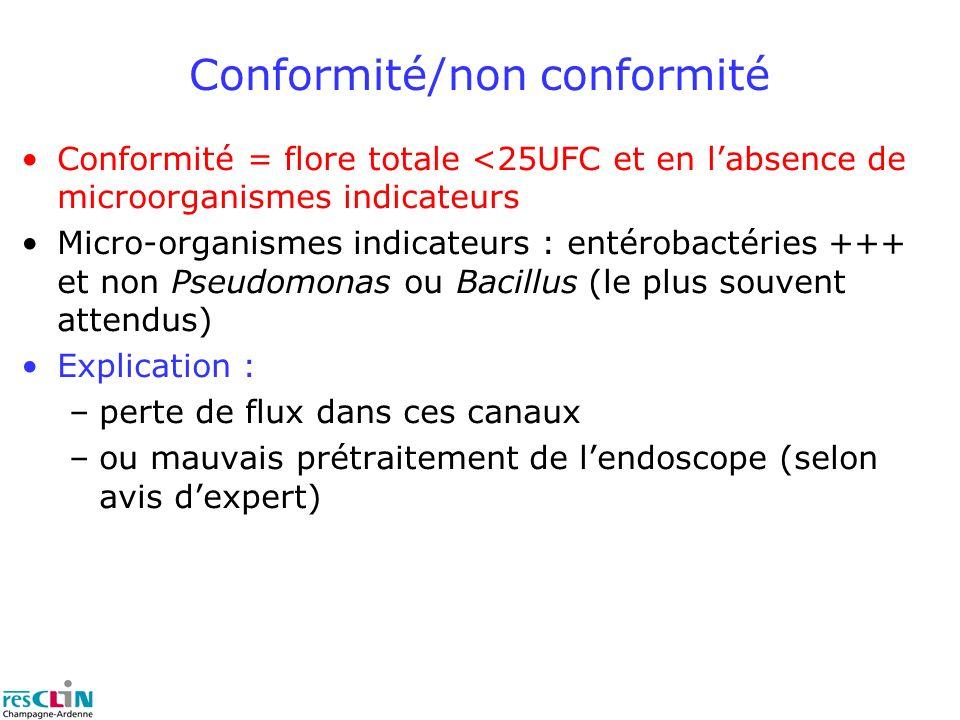 Conformité = flore totale <25UFC et en labsence de microorganismes indicateurs Micro-organismes indicateurs : entérobactéries +++ et non Pseudomonas ou Bacillus (le plus souvent attendus) Explication : –perte de flux dans ces canaux –ou mauvais prétraitement de lendoscope (selon avis dexpert) Conformité/non conformité