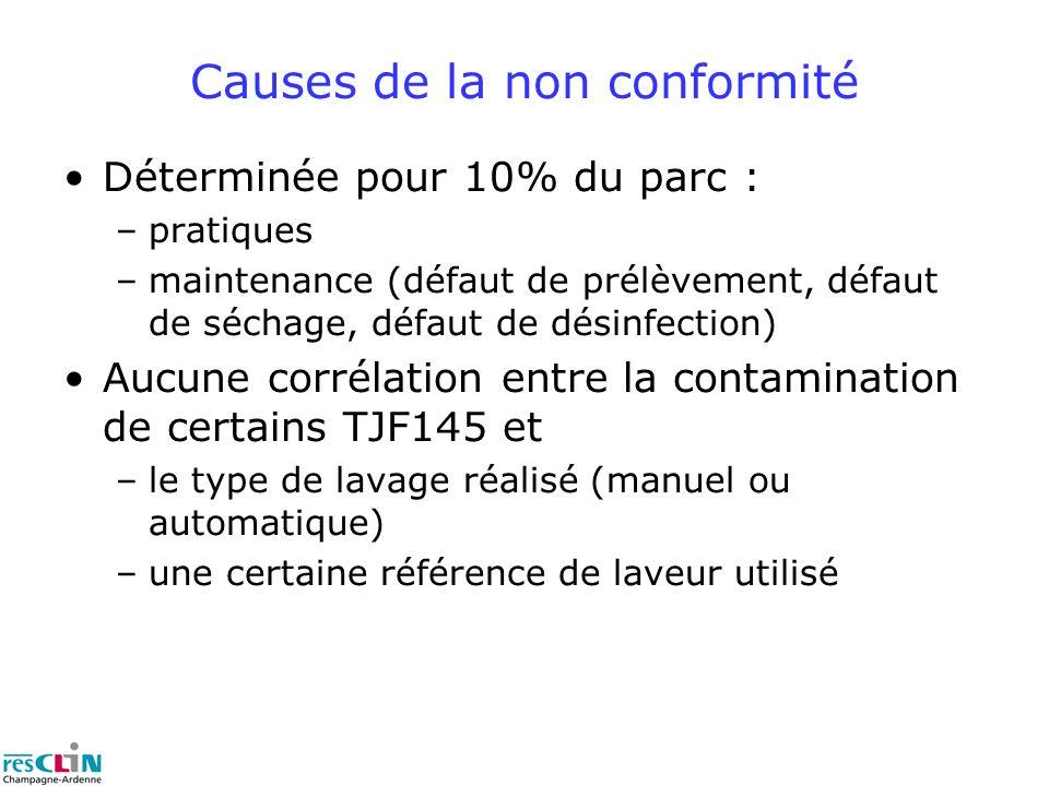 Déterminée pour 10% du parc : –pratiques –maintenance (défaut de prélèvement, défaut de séchage, défaut de désinfection) Aucune corrélation entre la contamination de certains TJF145 et –le type de lavage réalisé (manuel ou automatique) –une certaine référence de laveur utilisé Causes de la non conformité