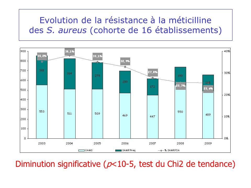 Evolution de la résistance à la méticilline des S. aureus (cohorte de 16 établissements) Diminution significative (p<10-5, test du Chi2 de tendance)